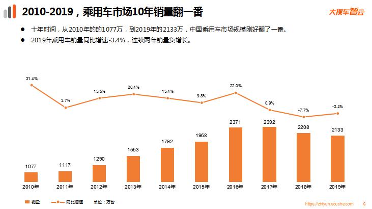 """大搜车智云发布2019年车市数据:销量降幅收窄 新能源车遭遇""""滑铁卢"""""""